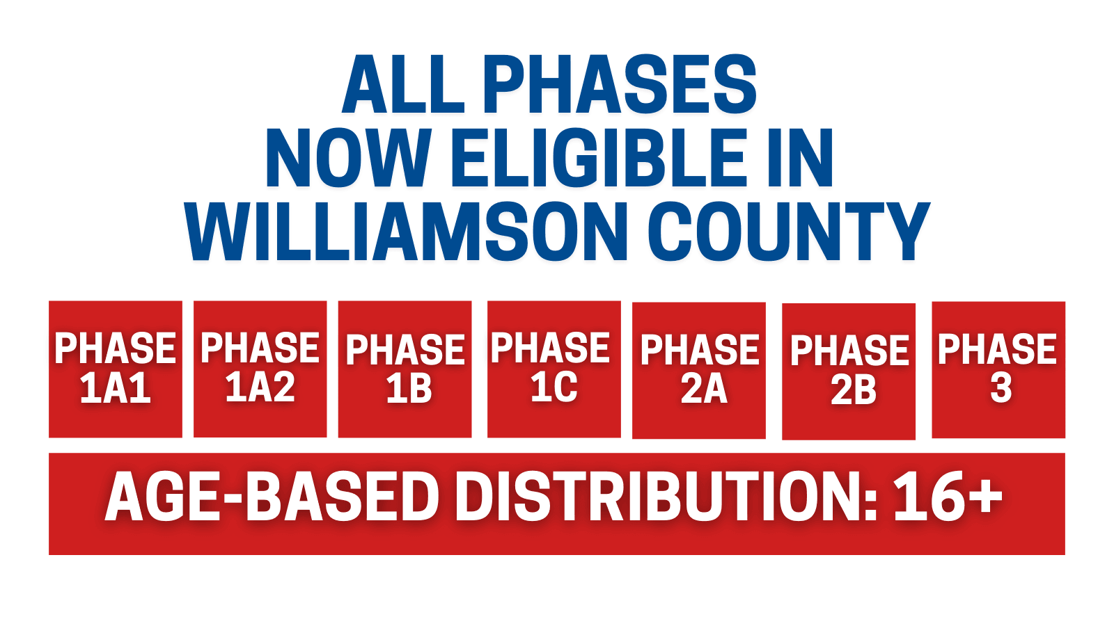 All Phases Now Eligible